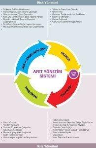 afet-yonetim-sistemi-buyuk